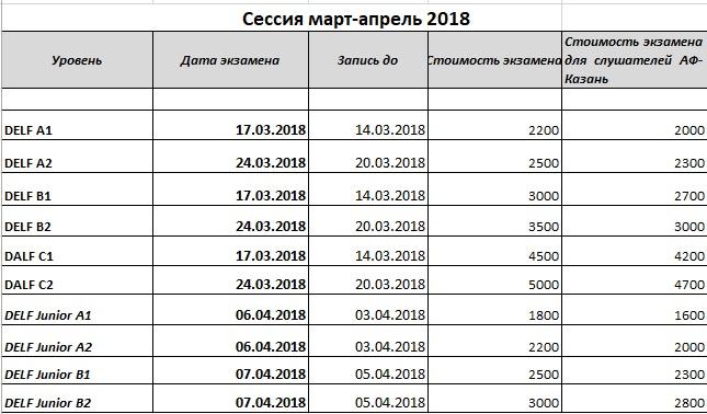 Экзамены delf dalf aльянс Франсез в России Зарегистрироваться на экзамен может каждый без ограничения по возрасту или уровню образования вне зависимости от уже имеющихся дипломов delf dalf т е