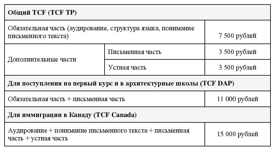 tarif TCF 2019